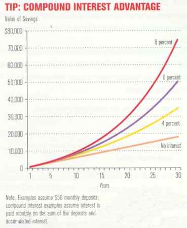 how to take advantage of compounding