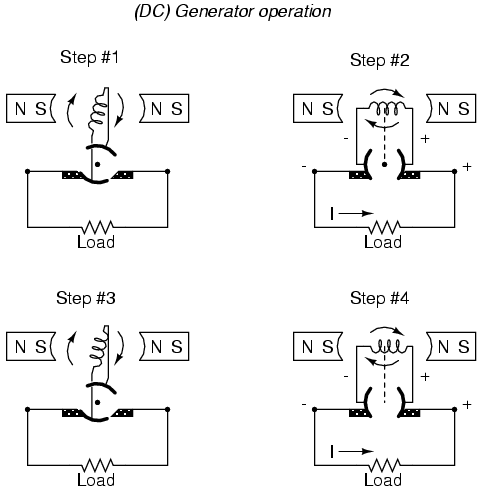 lessons in electric circuits volume ii (ac) chapter 1all this is necessary to switch the coil\u0027s changing output polarity to the external circuit so the external circuit sees a constant polarity