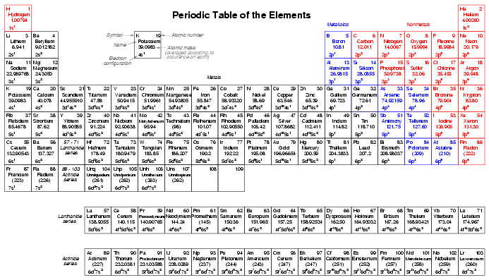 Periodic table with precise atomic mass urtaz Images