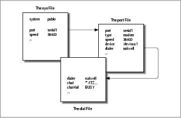 UUCP Configuration Files