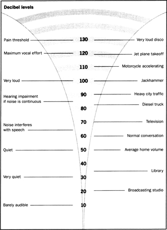 Effects of sound on the eardrum - The Environment and Health