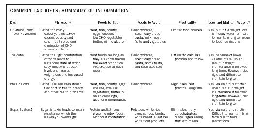 COMMON FAD DIETS SUMMARY OF INFORMATION