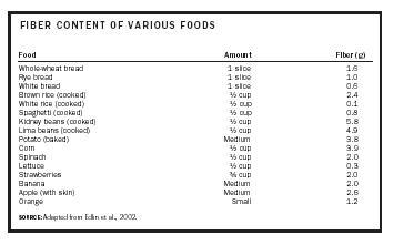 Fiber - calcium, food, nutrition, body, diet, absorption, health ...