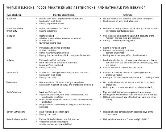 WORLD RELIGIONS, FOODS PRACTICES AND RESTRICTIONS, AND RATIONALE FOR BEHAVIOR